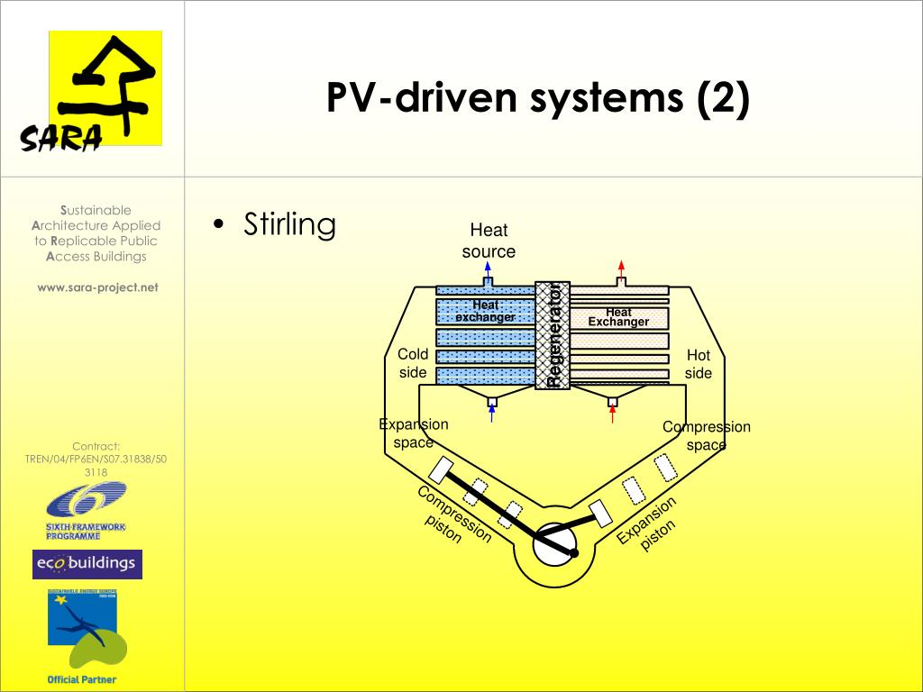 PV-driven systems