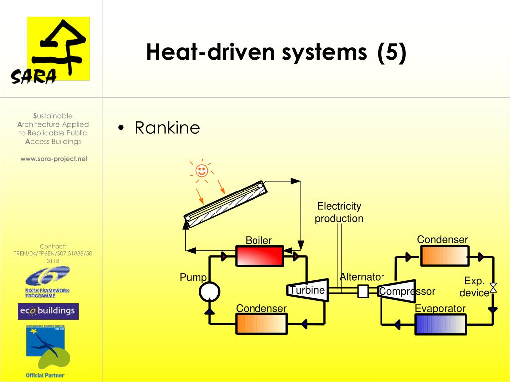 Heat-driven systems