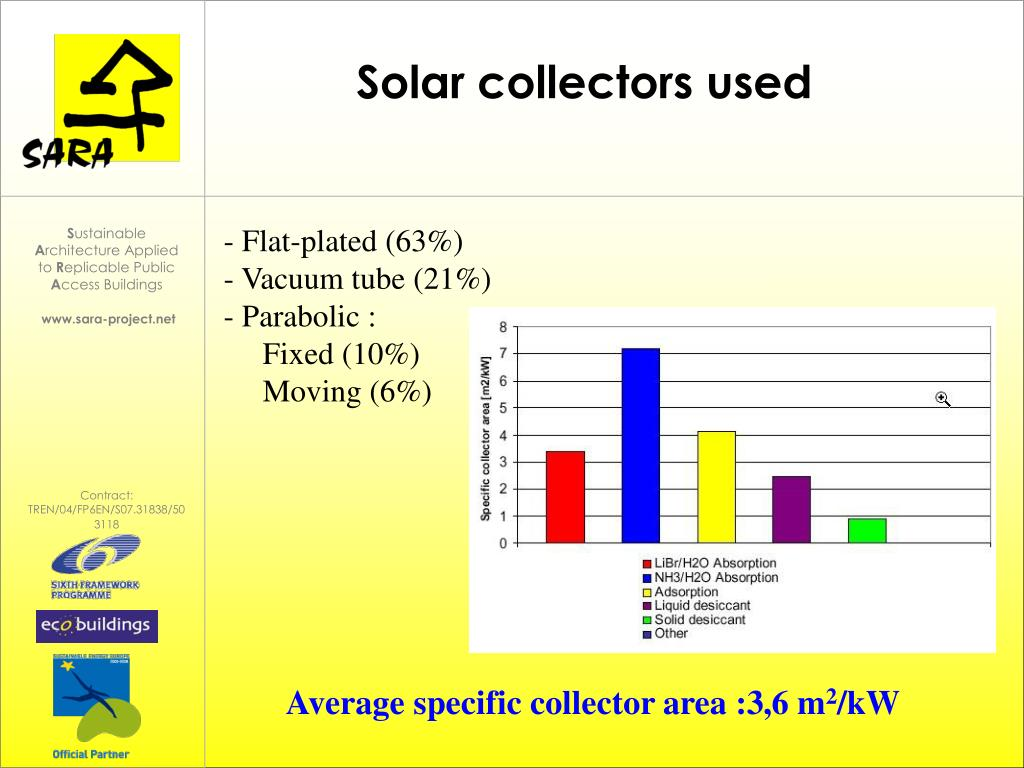 Solar collectors used