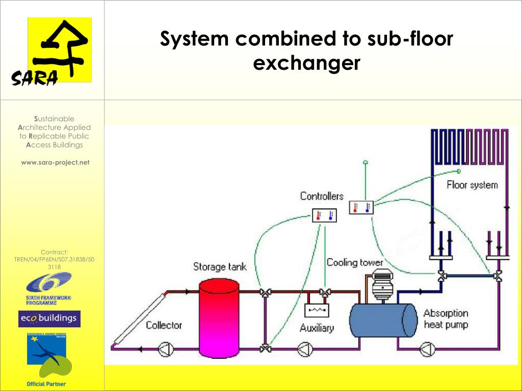 System combined to sub-floor exchanger
