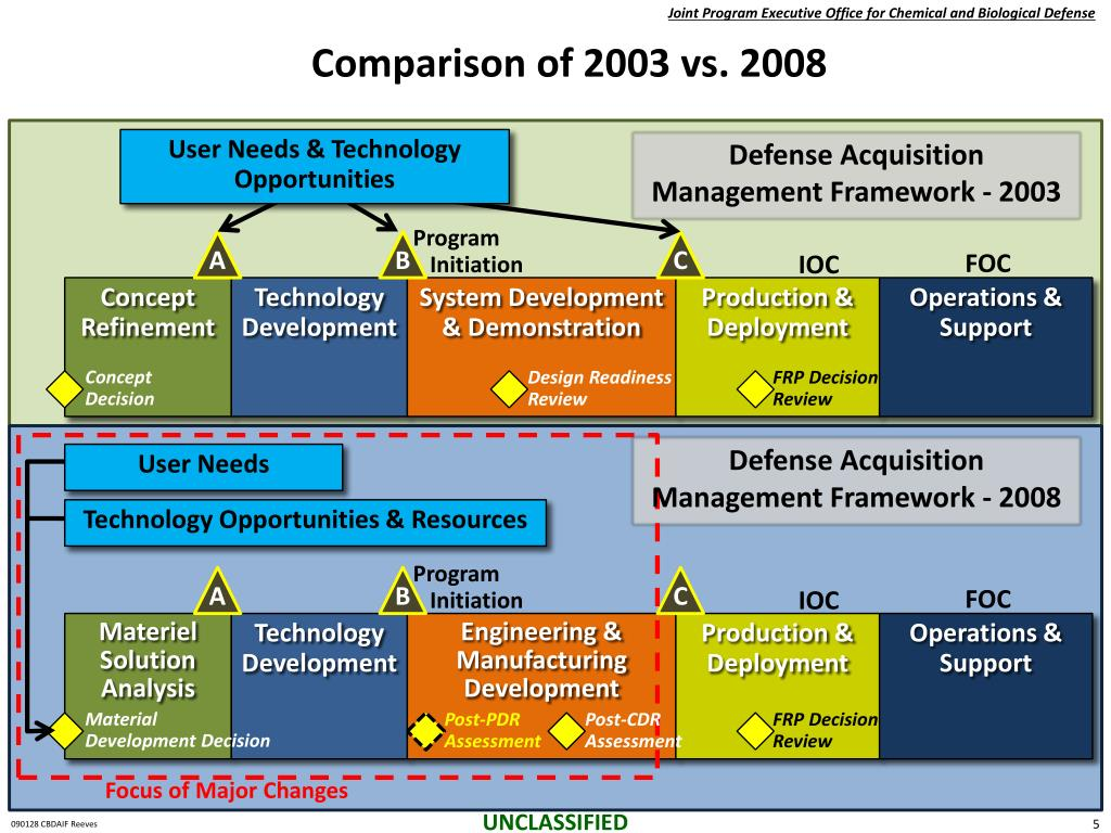 Comparison of 2003 vs. 2008