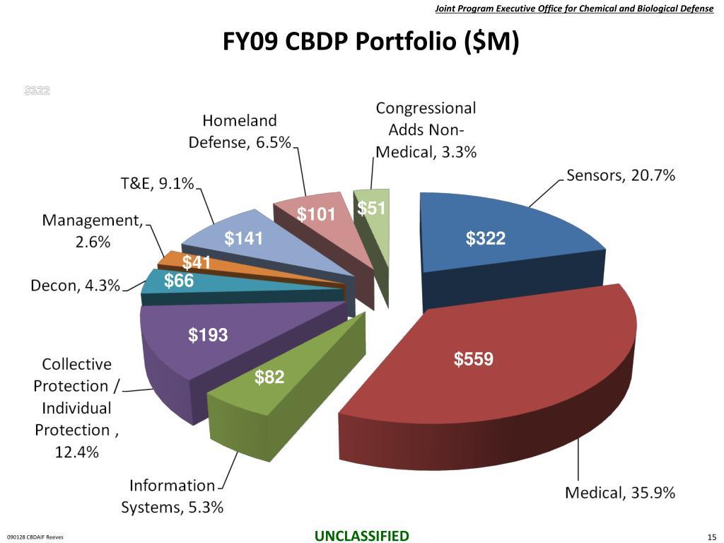FY09 CBDP Portfolio ($M)