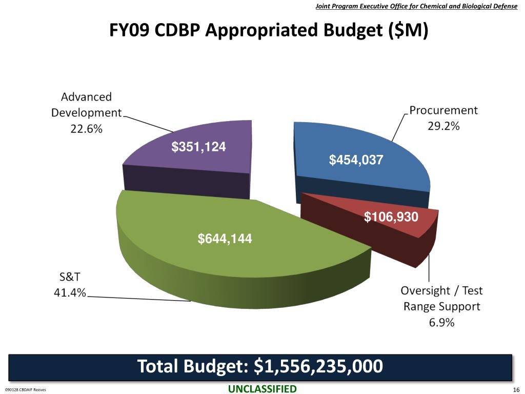 FY09 CDBP Appropriated Budget ($M)