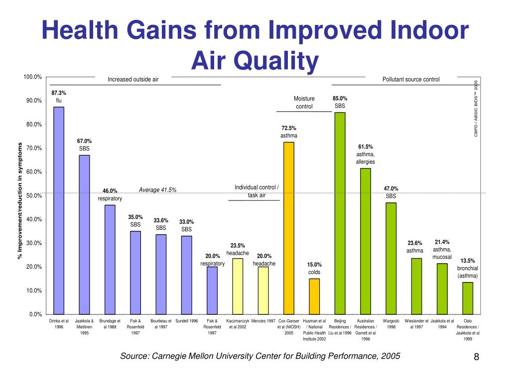 Health Gains from Improved Indoor Air Quality
