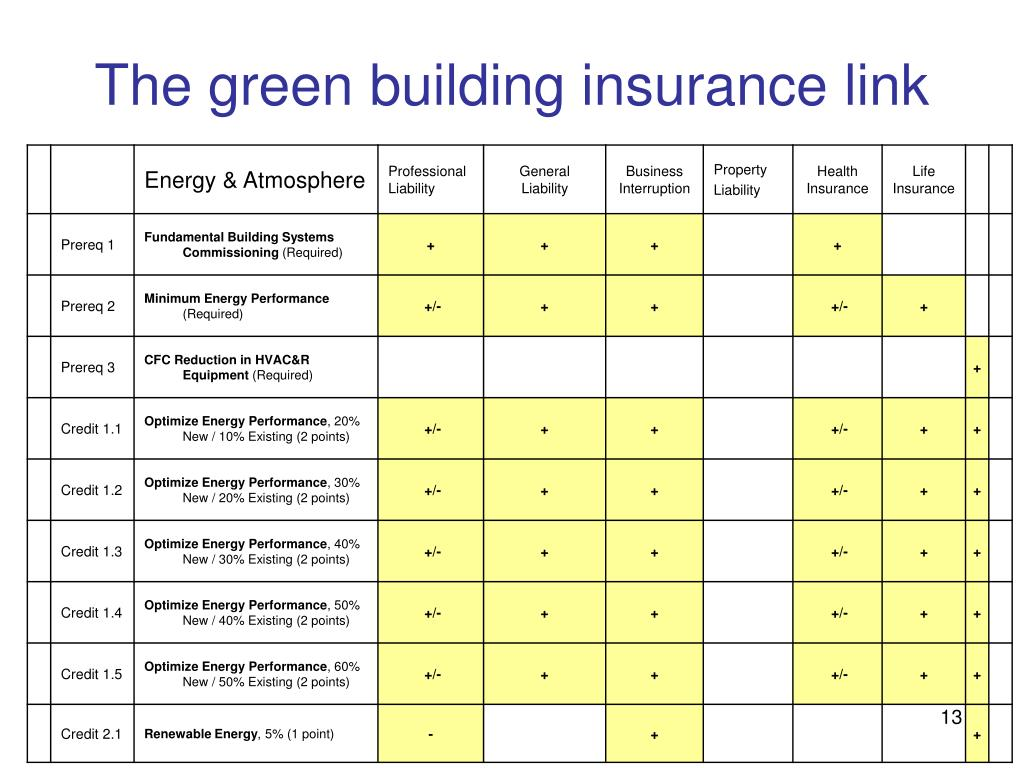 The green building insurance link
