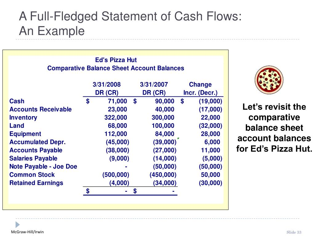 A Full-Fledged Statement of Cash Flows: