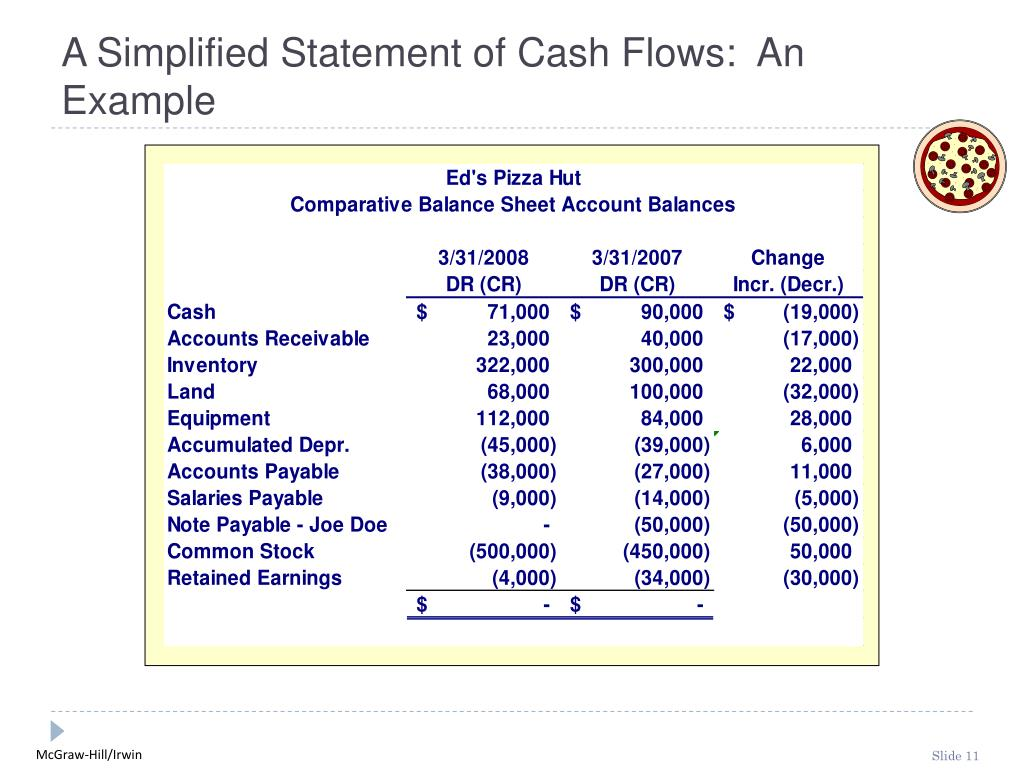 A Simplified Statement of Cash Flows:  An Example