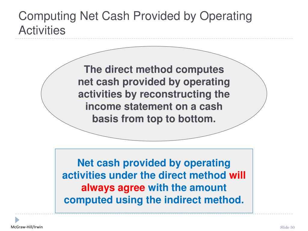 Computing Net Cash Provided by Operating Activities