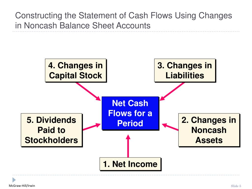 4. Changes in Capital Stock