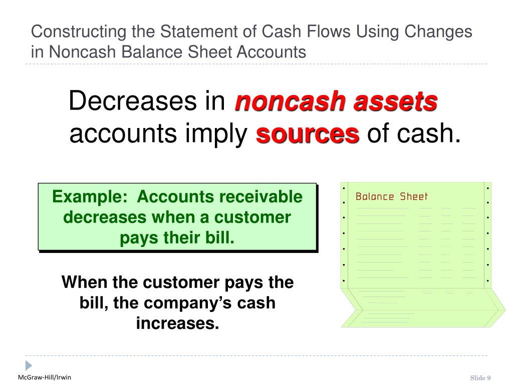 Constructing the Statement of Cash Flows Using Changes in Noncash Balance Sheet Accounts