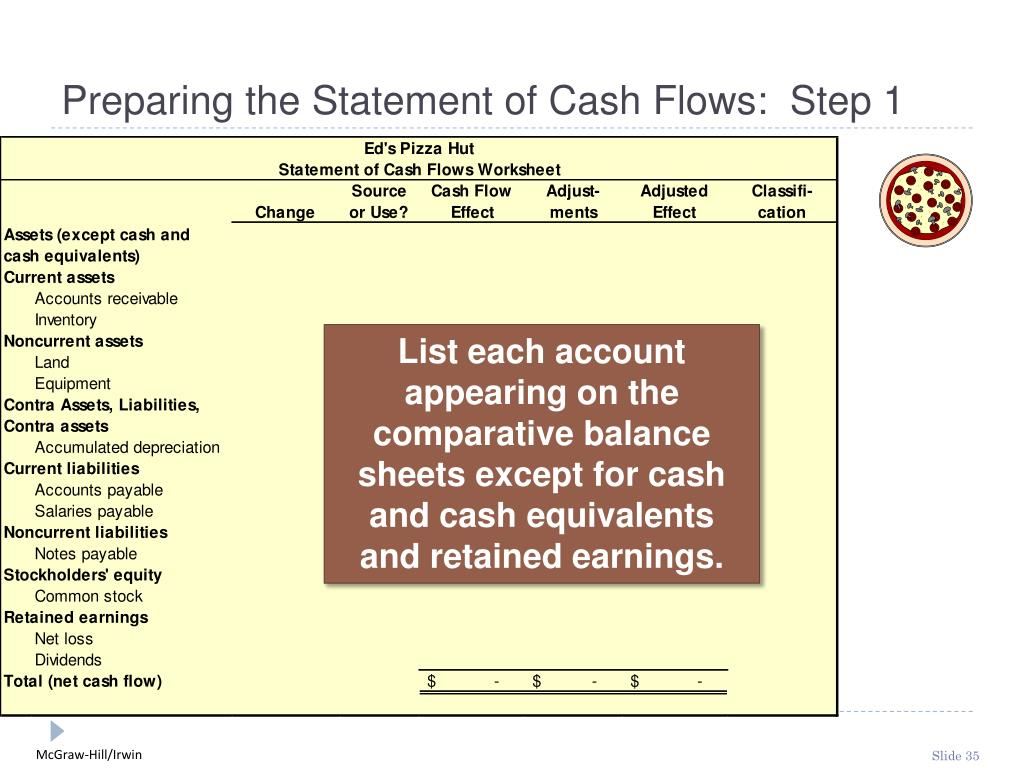 Preparing the Statement of Cash Flows:  Step 1