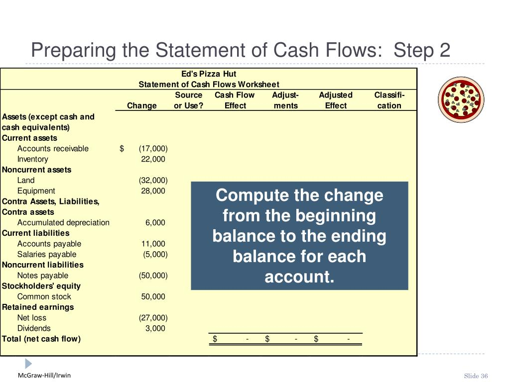 Preparing the Statement of Cash Flows:  Step 2
