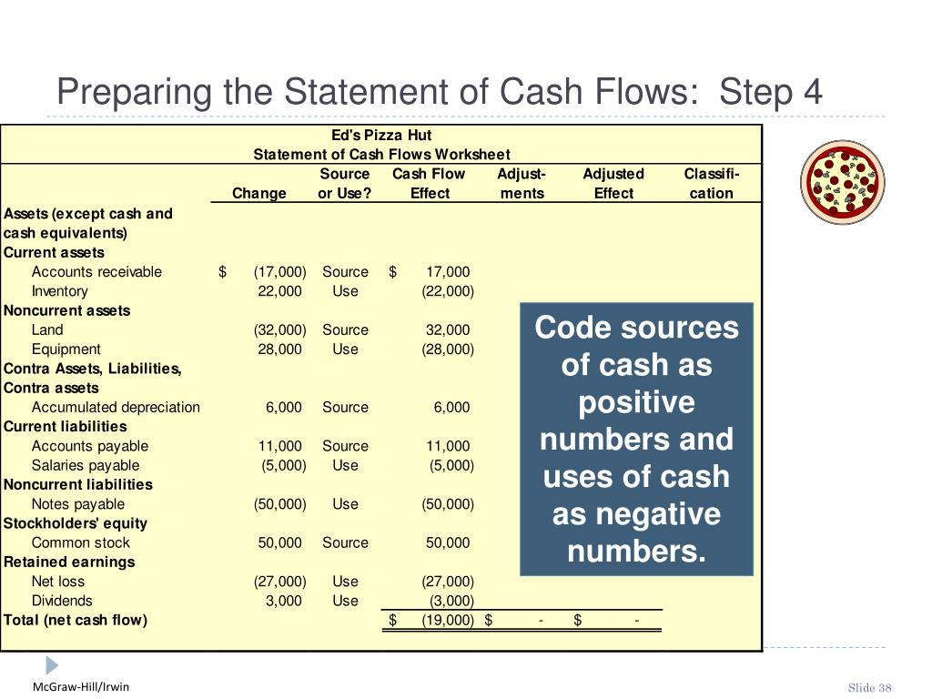 Preparing the Statement of Cash Flows:  Step 4