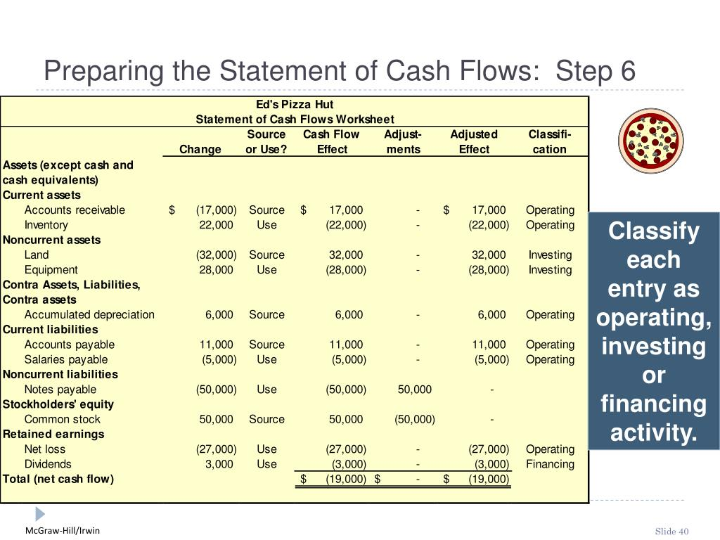 Preparing the Statement of Cash Flows:  Step 6