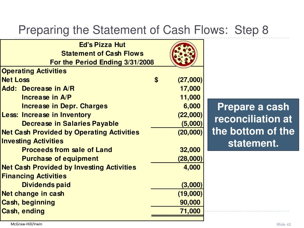Preparing the Statement of Cash Flows:  Step 8