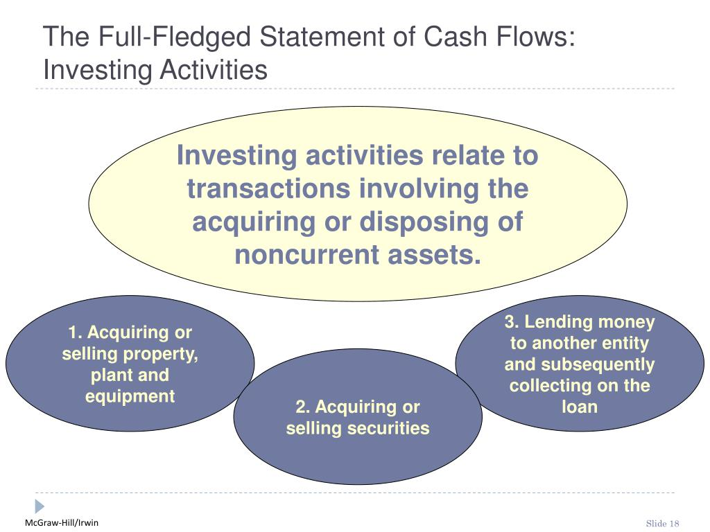 The Full-Fledged Statement of Cash Flows:  Investing Activities