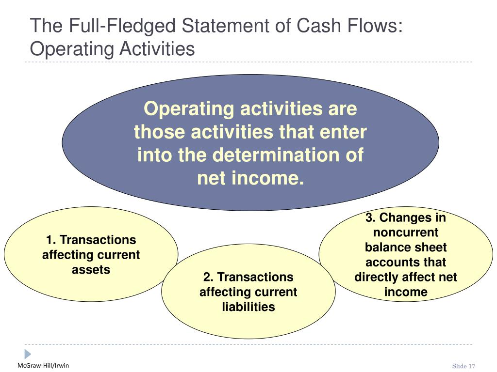 The Full-Fledged Statement of Cash Flows:  Operating Activities
