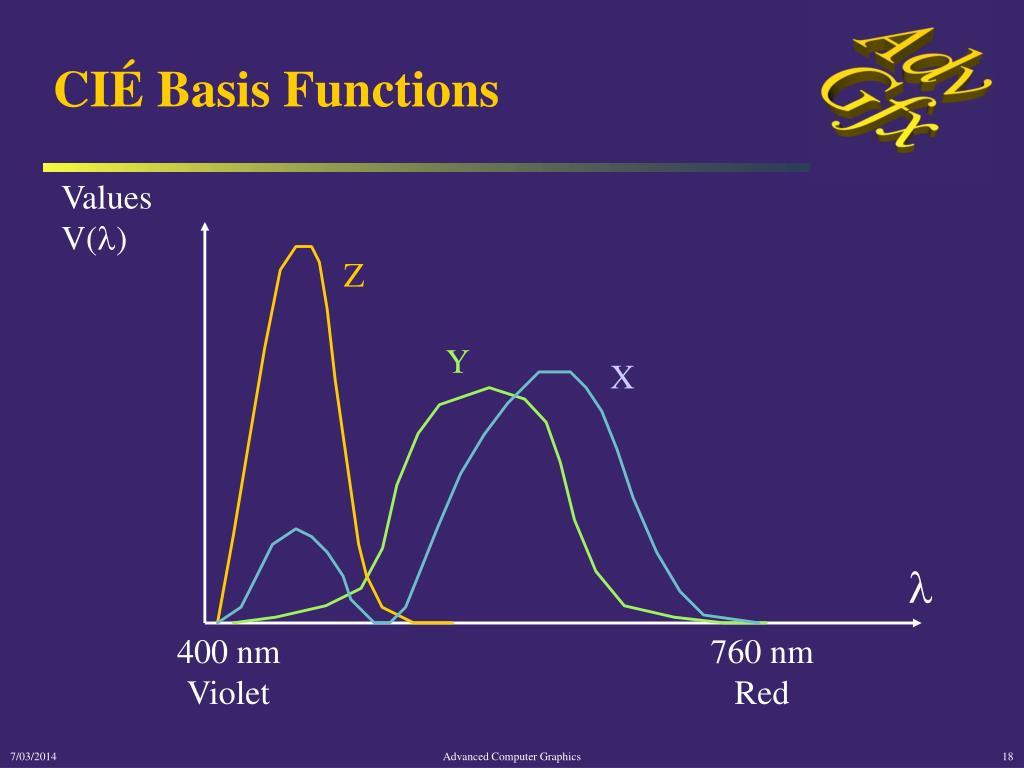 CIÉ Basis Functions
