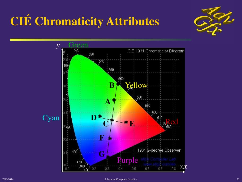 CIÉ Chromaticity Attributes