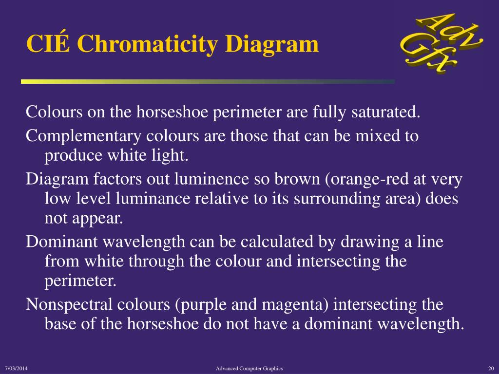 CIÉ Chromaticity Diagram
