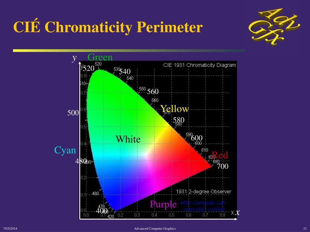 CIÉ Chromaticity Perimeter