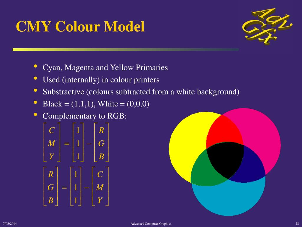 CMY Colour Model
