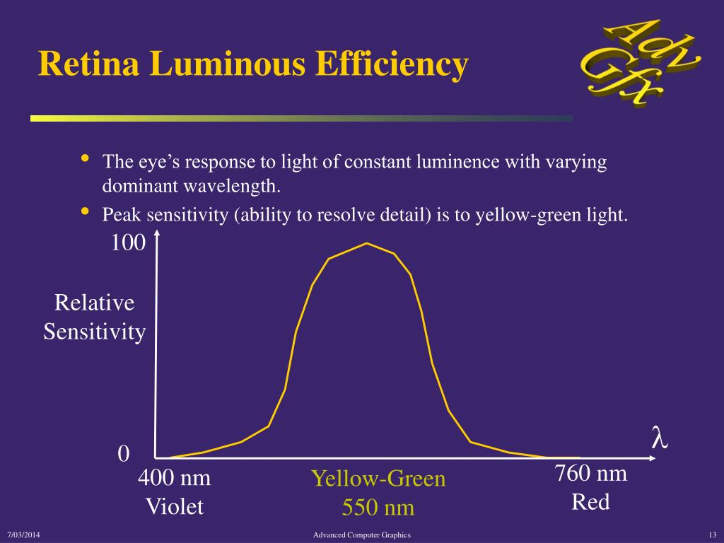 Retina Luminous Efficiency