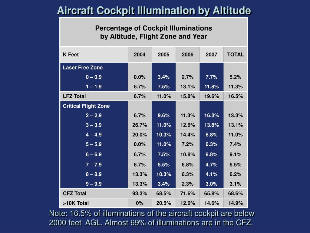 Percentage of Cockpit Illuminations