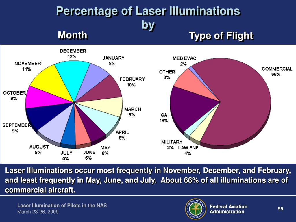 Percentage of Laser Illuminations