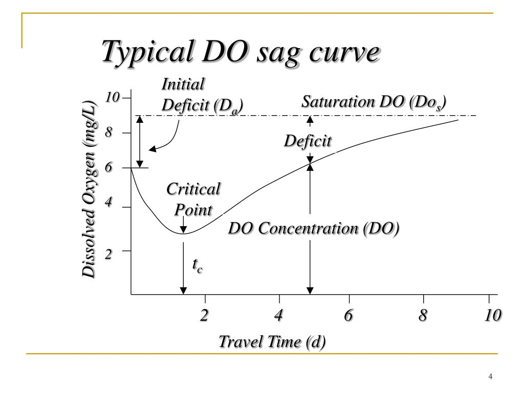 Typical DO sag curve