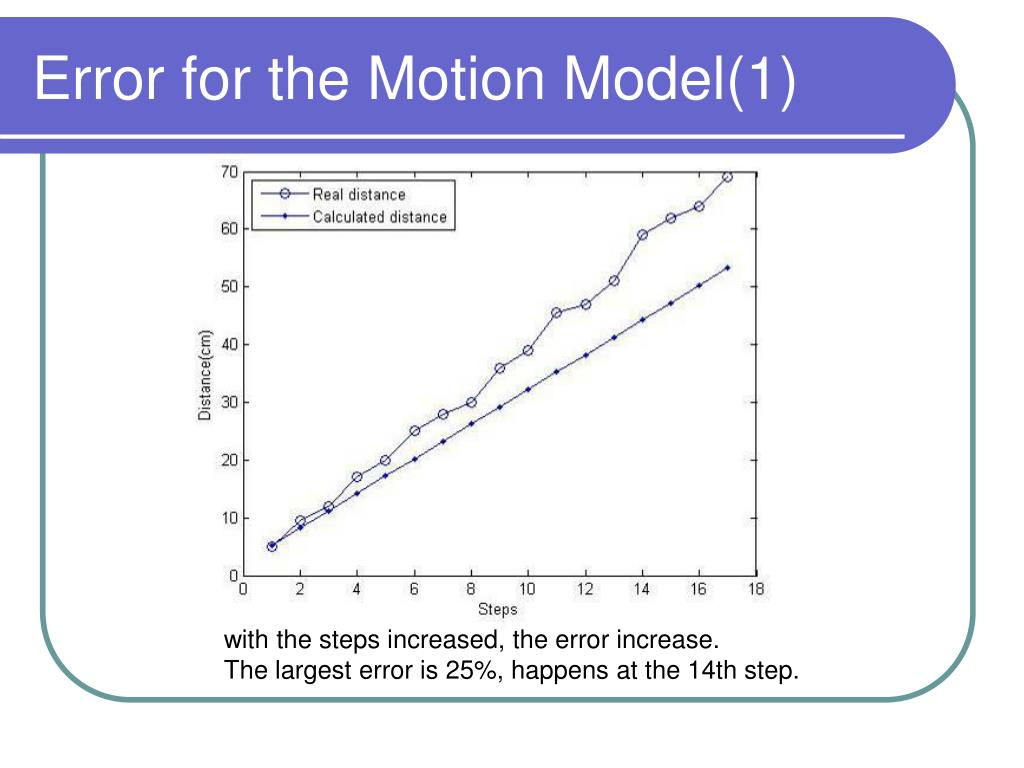 Error for the Motion Model(1)
