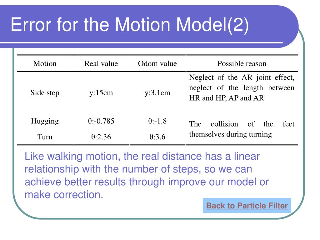 Error for the Motion Model(2)