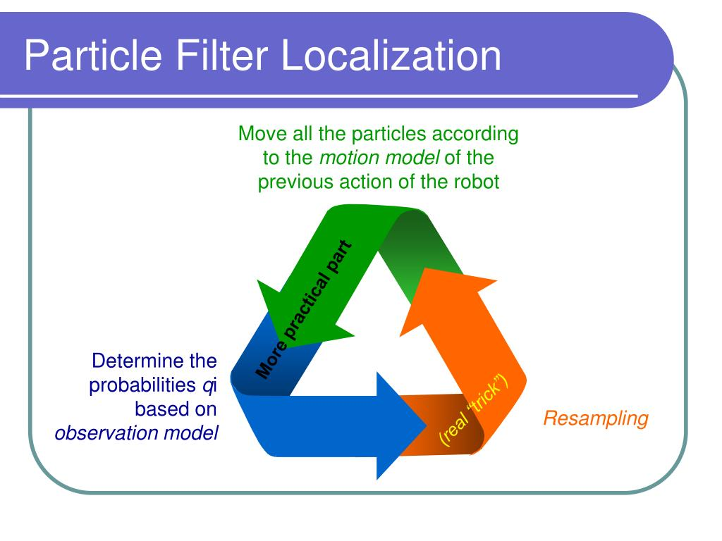 Particle Filter Localization