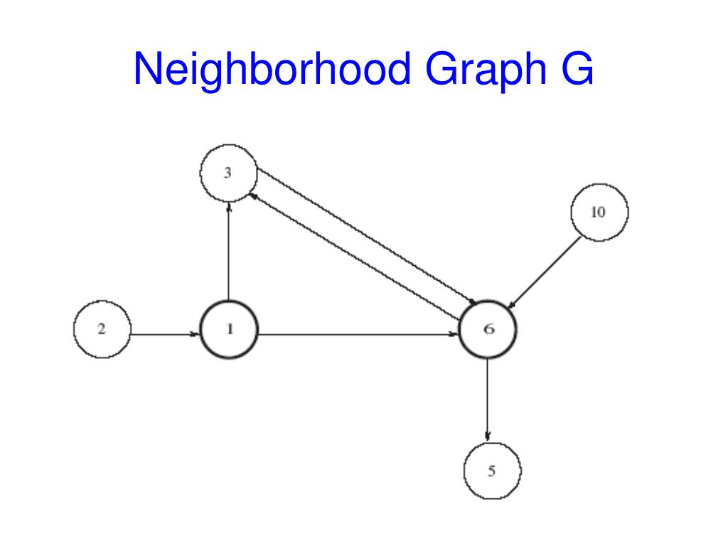 Neighborhood Graph G