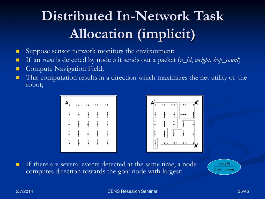 Distributed In-Network Task Allocation (implicit)