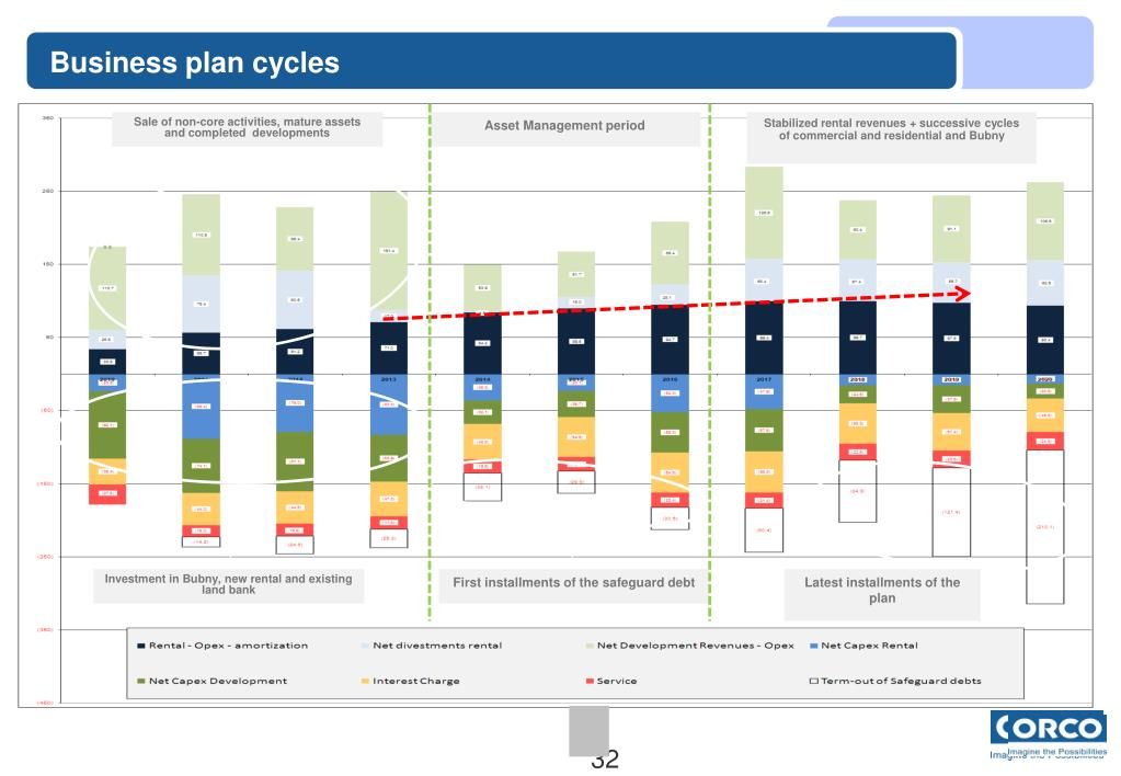 Business plan cycles