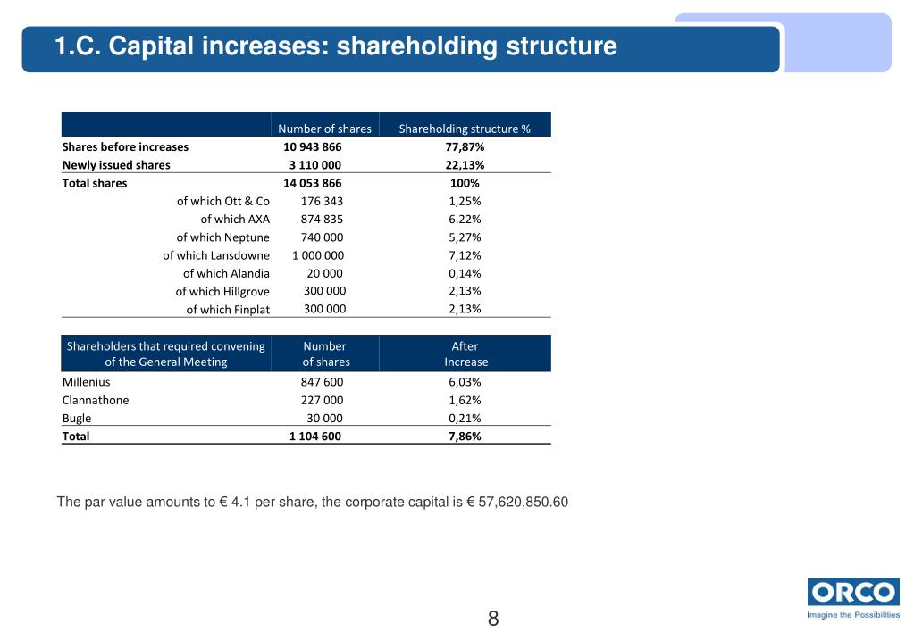 1.C. Capital increases: shareholding structure