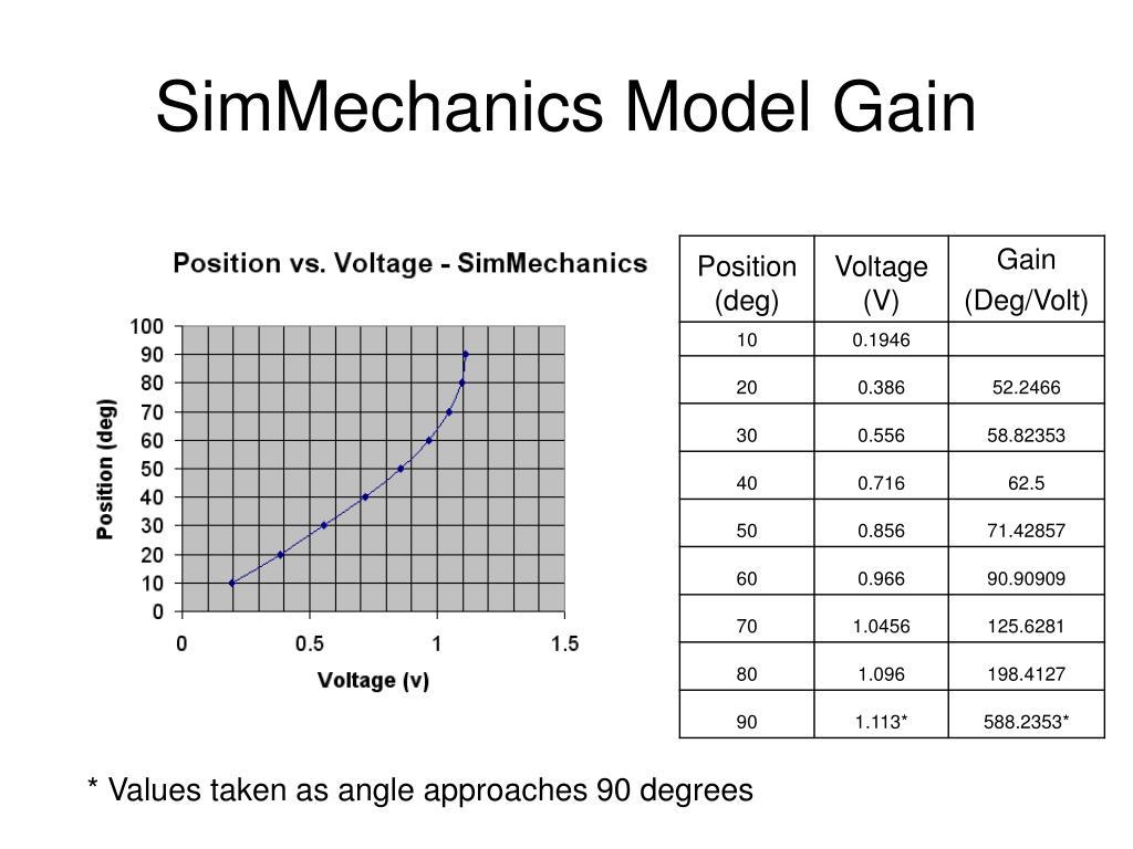 SimMechanics Model Gain
