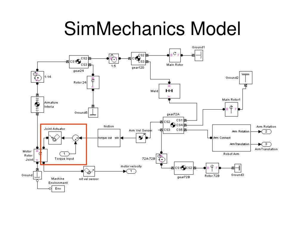 SimMechanics Model