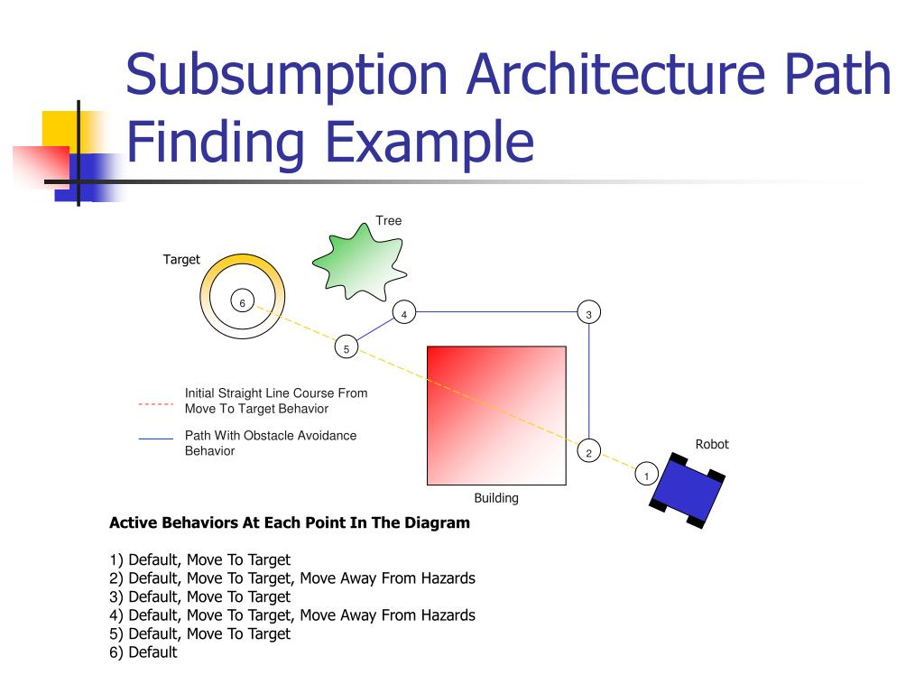 Subsumption Architecture Path Finding Example