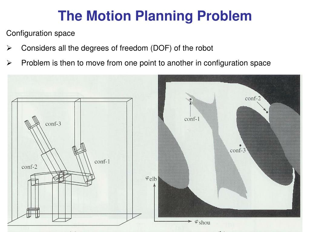 The Motion Planning Problem