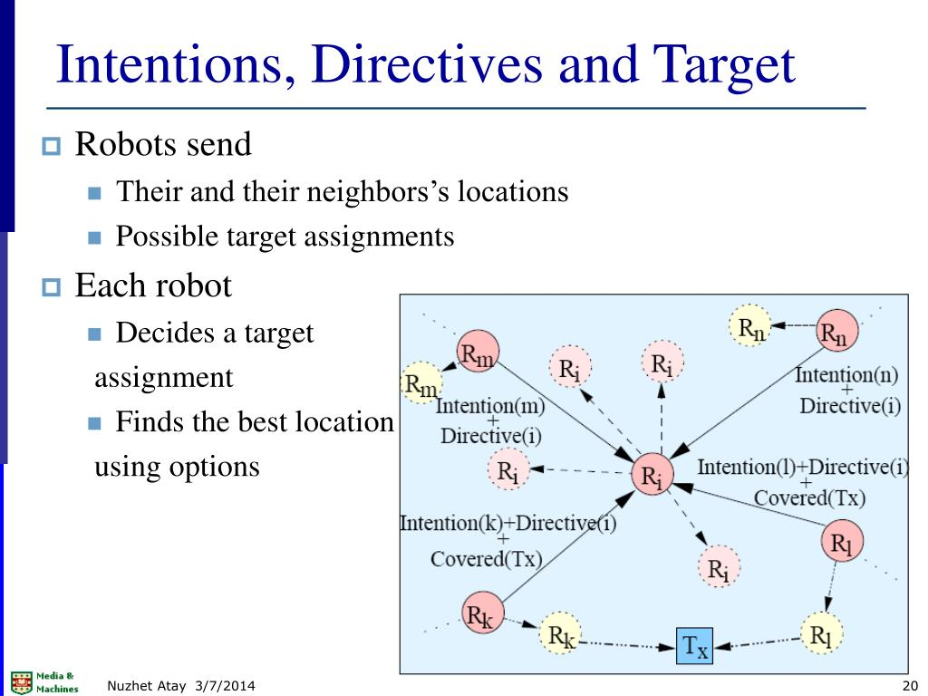 Intentions, Directives and Target