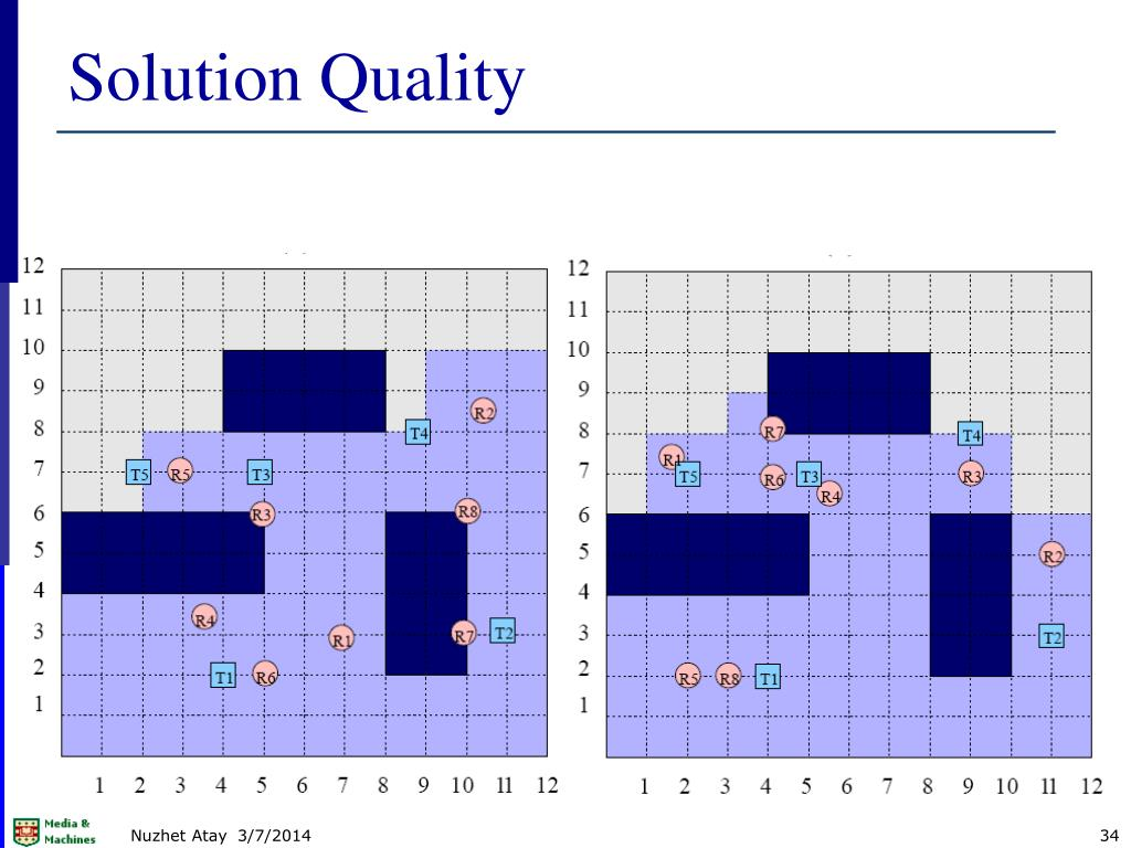 Solution Quality
