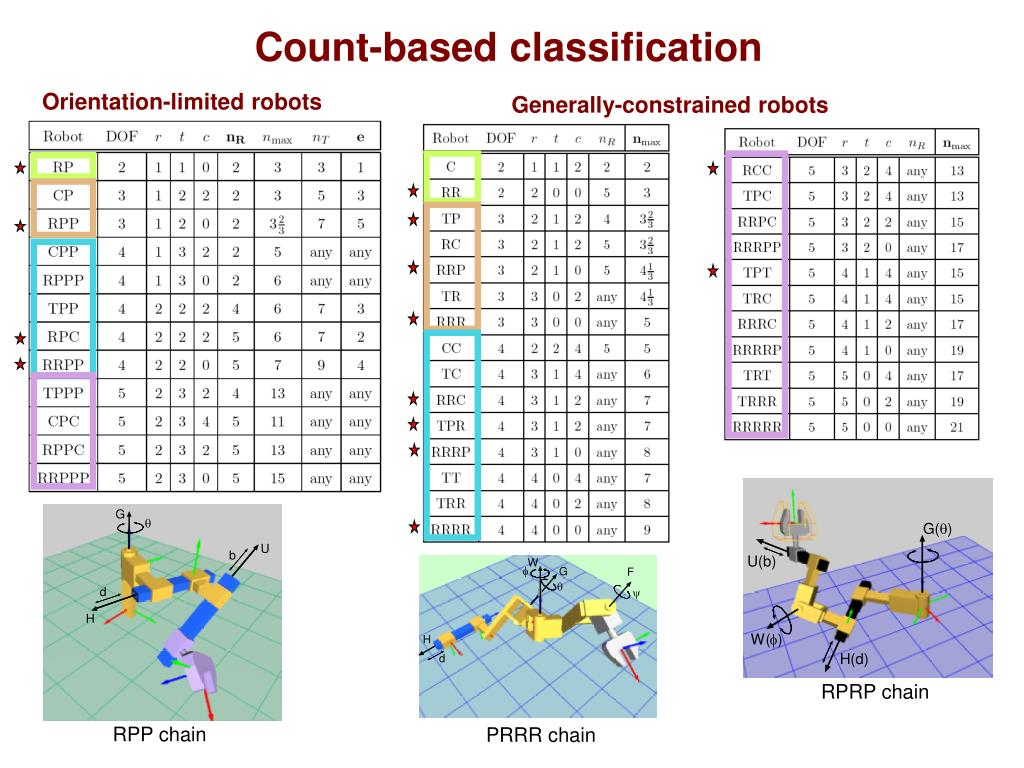 Count-based classification