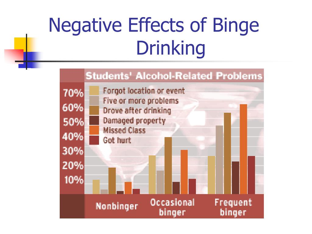 a discussion on the dangers of binge drinking in underage college kids College drinking harmful and underage college drinking are significant   college students, binge drinkers who  fact, college students have higher binge- drinking rates  to drink often do so because their parents discussed alcohol use  and.