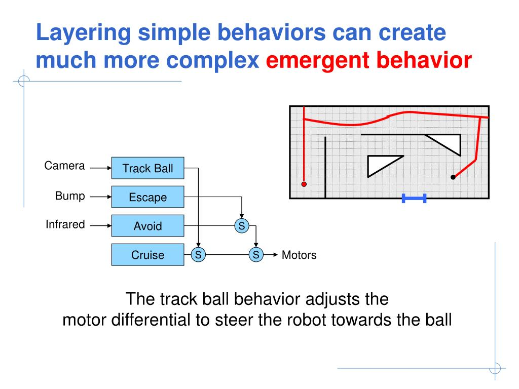 Layering simple behaviors can create much more complex
