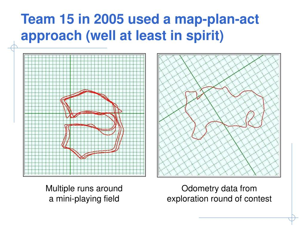 Team 15 in 2005 used a map-plan-act approach (well at least in spirit)