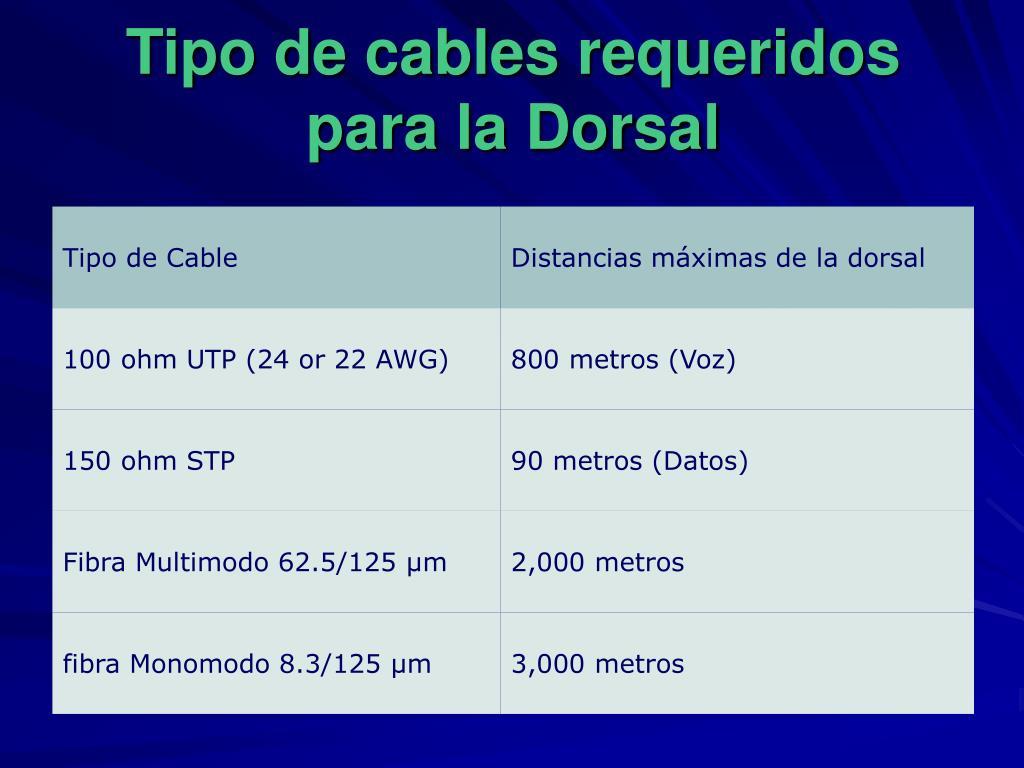 Tipo de cables requeridos para la Dorsal