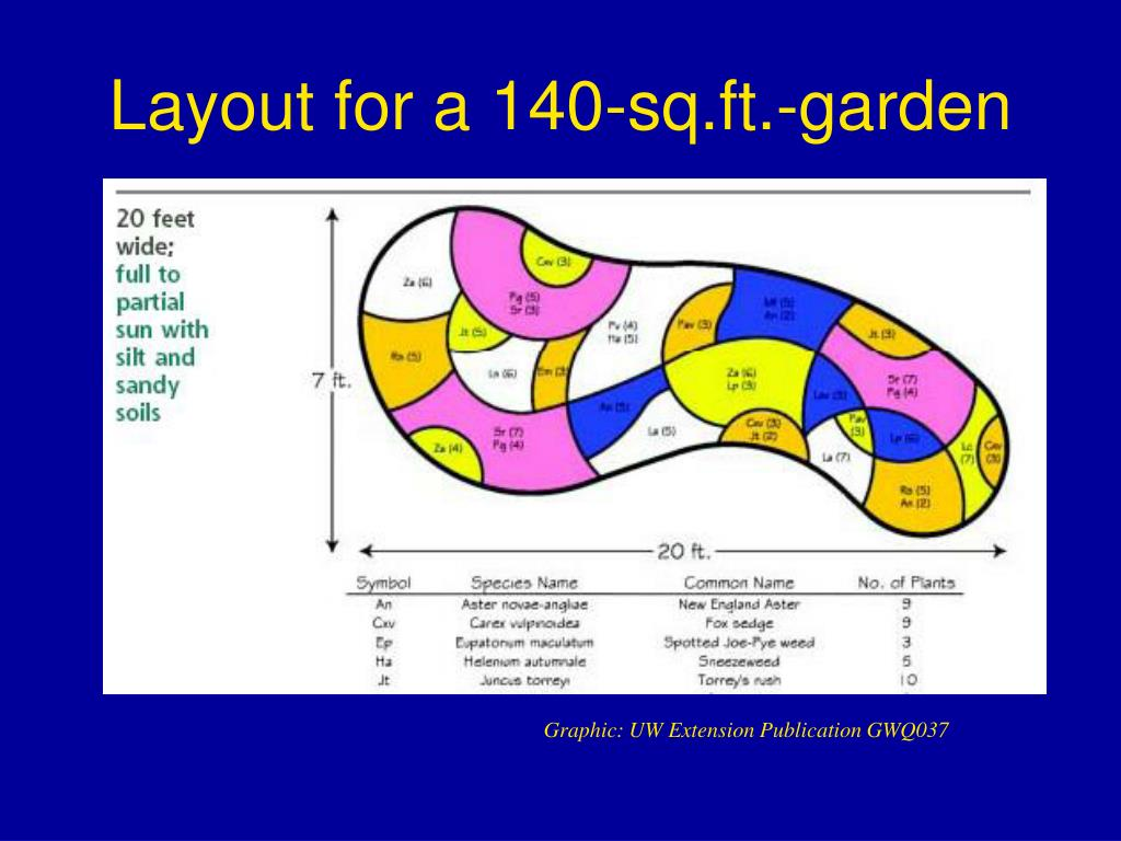 Layout for a 140-sq.ft.-garden