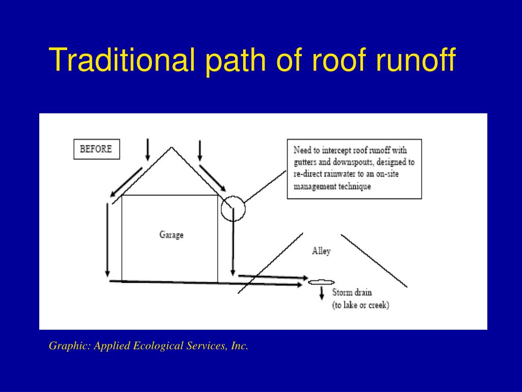 Traditional path of roof runoff